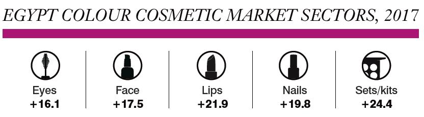Africa ME - Egypt: Colour Cosmetics Market Report 2017