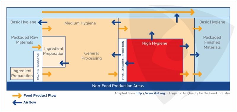 A systems approach to hygiene in food processing environments