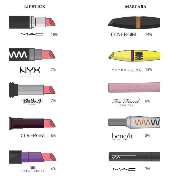 Millennials choose MAC, CoverGirl and NYX Cosmetics