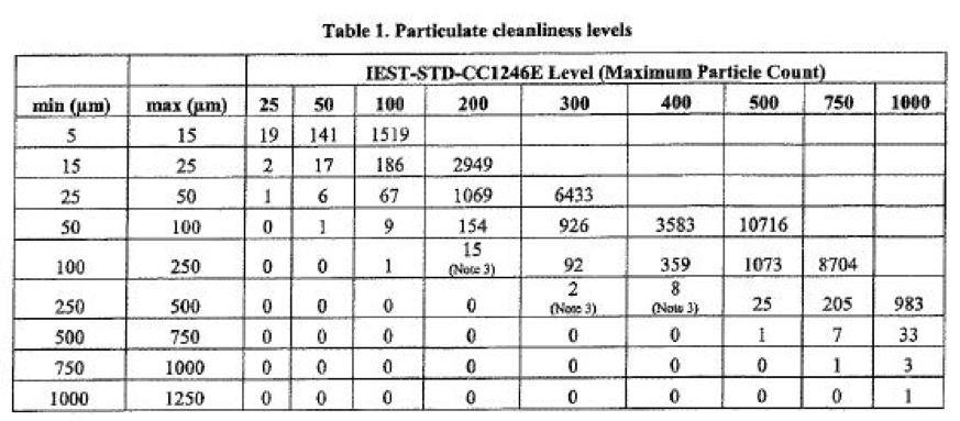 Table of Particulate cleanliness levels
