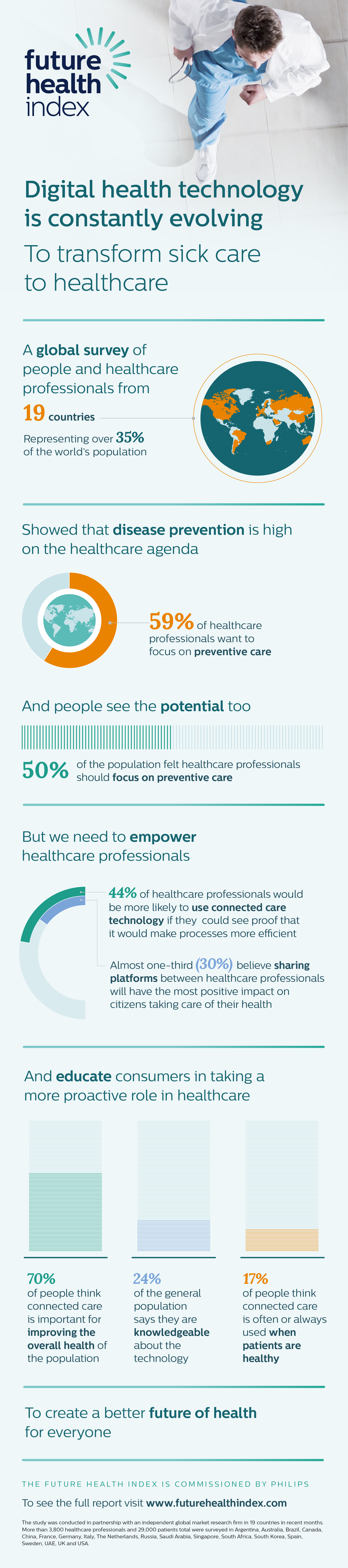 the impact and importance of technology on healthcare Use of information technology to  in the use of information technology to improve health care,  importance of it in health care,.