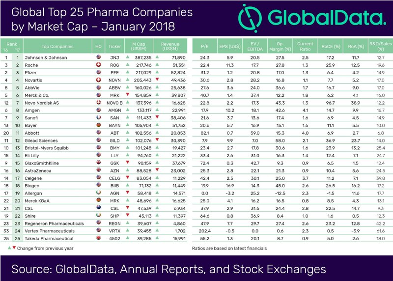 top 5 global pharma companies Case study: top 5 global pharmaceutical company the issue strategy consultant the client is one of the largest pharmaceutical companies in the world focusing on an interdisciplinary research approach it delivers medications, to millions of people.