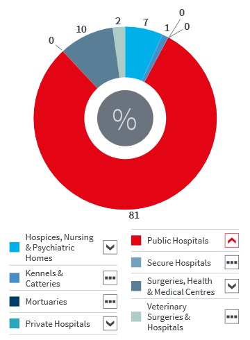 picture of Public hospitals dominated activity in March