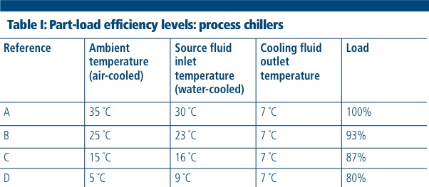 Demystifying the 2018 changes to chiller legislation
