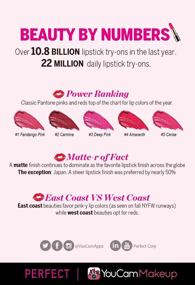 YouCam Makeup app reveals top trending lipstick shades