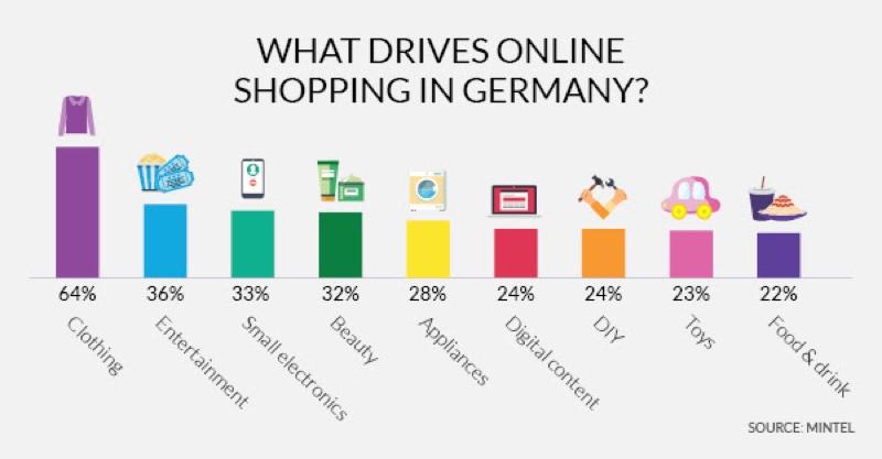 Usa Lebensmittel Online