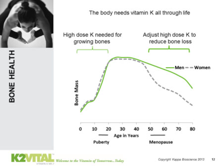 Vitamin K2 Mk 7 Healthy Bone Healthy Body