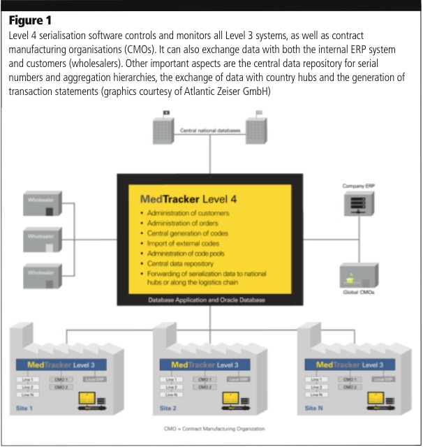 The future of serialisation software is modular and scalable: part 1