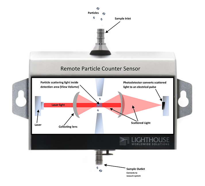 Making Sense Of Particle Counters