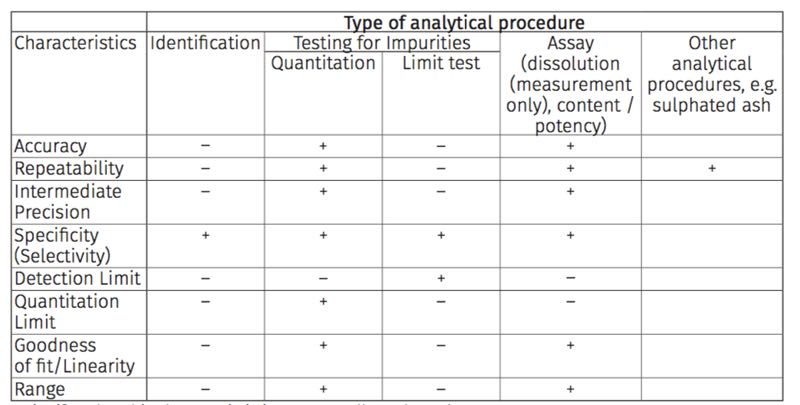 A lifecycle approach to the qualification of analytical procedures