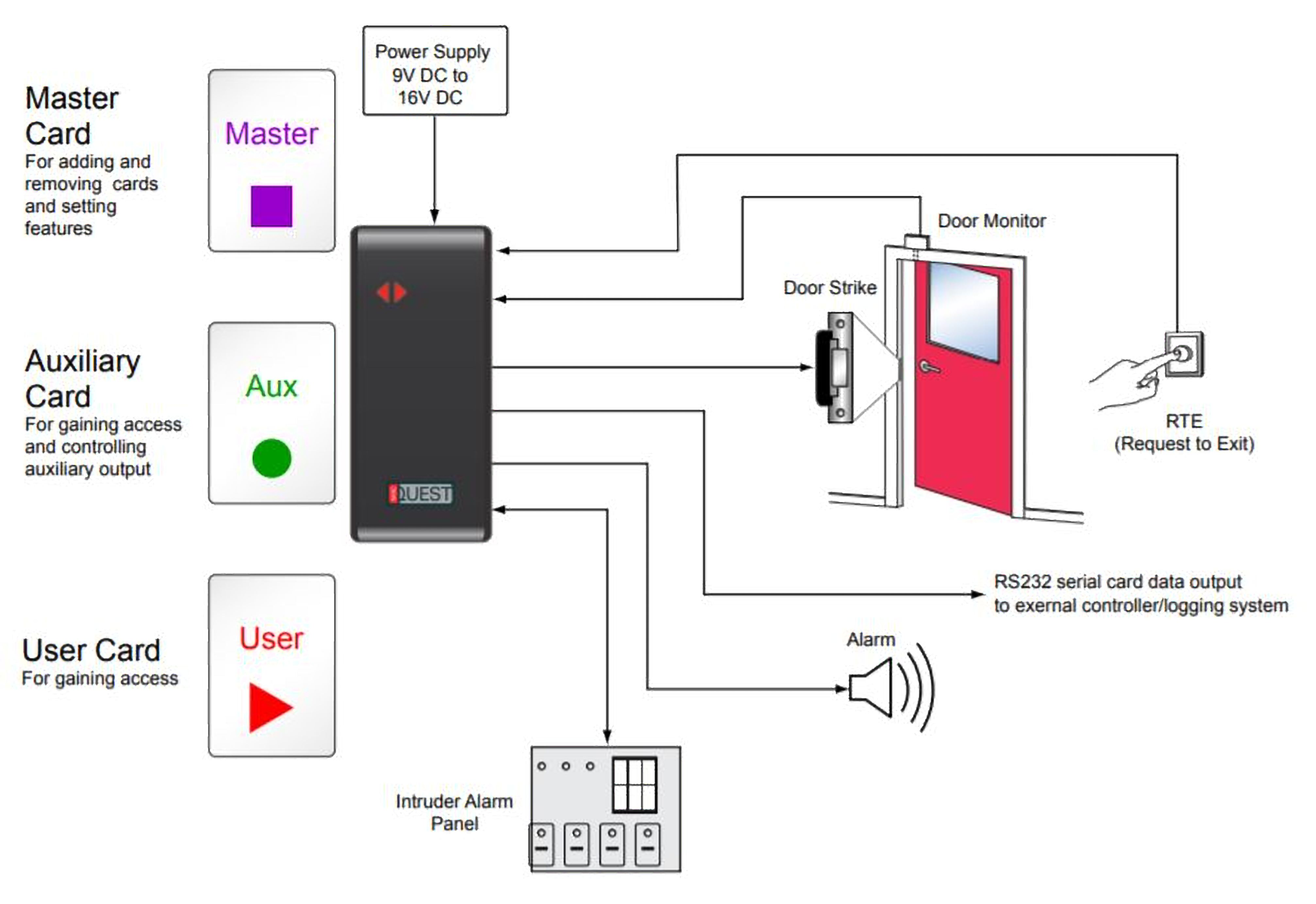 nortech's standalone access control system is reliable and cost-effective  door controller